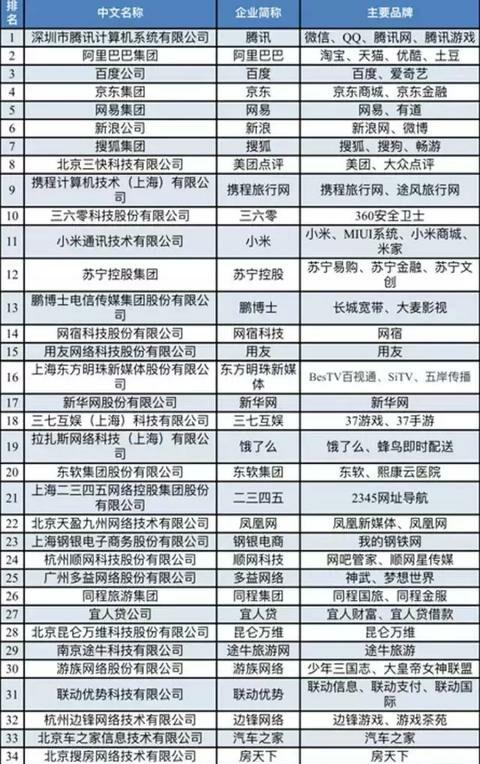 2017中国互联网百强榜单揭晓:腾讯超<font color=