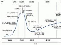 Gartner公布中国新兴技术成熟度曲线 5G技术发展提速