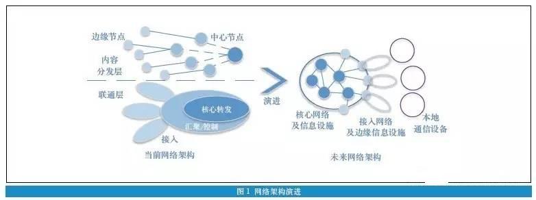网络的演进方向与广电网络发展的思考