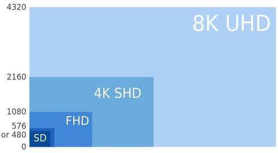 8K电视意味着什么?很抱歉现在谈还是早了点