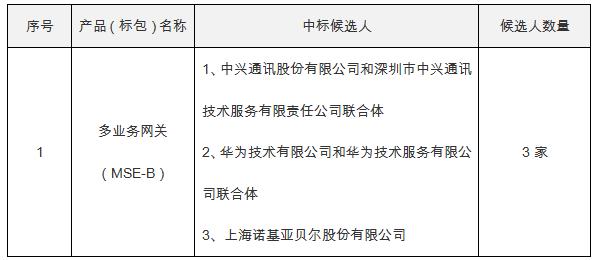 2017年电信集采MSE集采公示中兴通讯综合排名第一