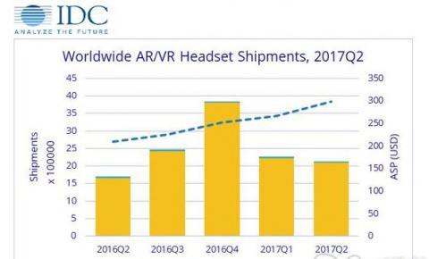 IDC公布2017Q2全球VR AR<font color=