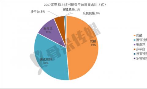 """暑期档""""优爱腾""""三家之争 优酷剧集占近半市场份额"""