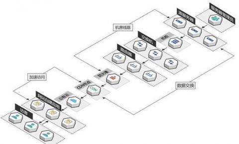 不再雾里看花 监控宝6推出CDN监测与评估<font color=