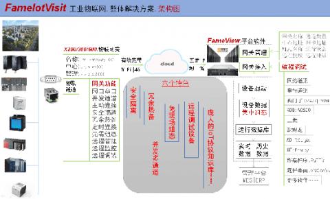 未来.已来 杰控发布FameIoTVisit工业物联网整体性<font color=
