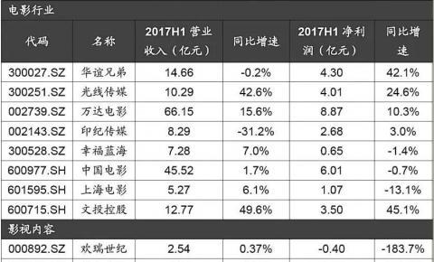 广电上市公司2017年半年考:业绩平淡