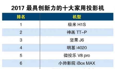 微投乐V8pro荣列第5,2017最具创新力十大家用<font color=