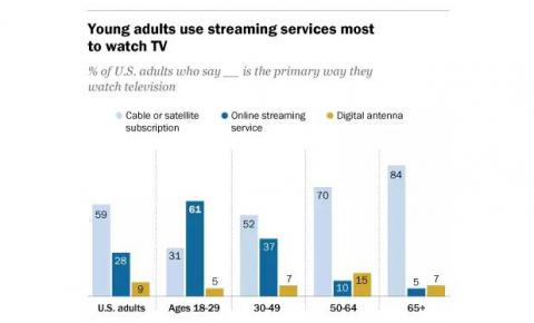 调查显示超过60%的美国年轻人收看<font color=