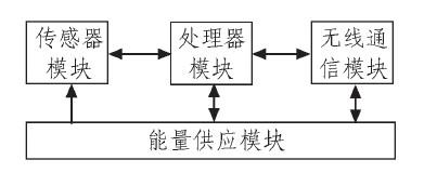 基于ZigBee协议栈的无线传感器网络的设计
