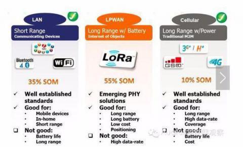 为什么ZigBee和wifi那么好用 还是选择了lora呢?