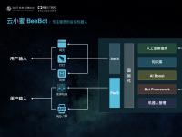 【云栖大会】AI会话在云端 阿里云发布智能客服机器人