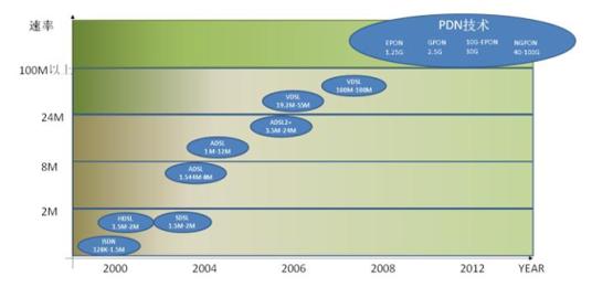 2017年中国通信设备制造行业细分市场发展现状分析