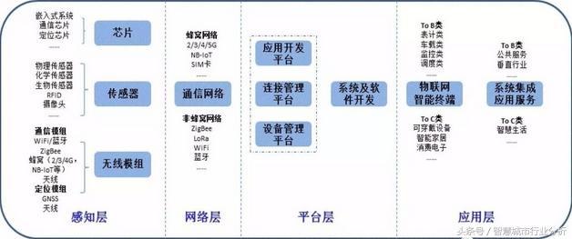 解读2017物联网<font color=