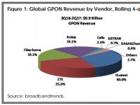 2Q17北美和EMEA GPON市场实现新里程碑