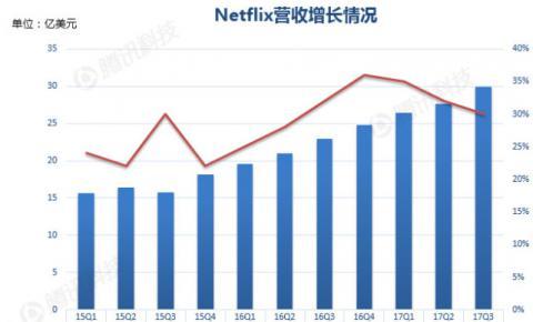 图解Netflix季报:国际付费<font color=
