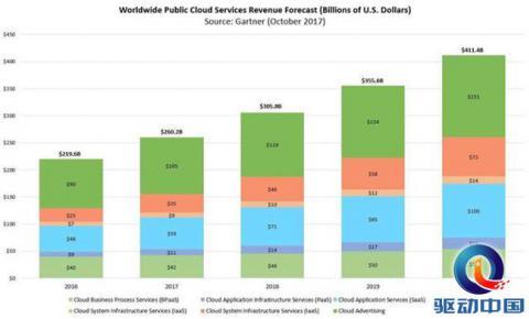 Gartner新报告: IaaS营收增长迅速,云计算市场2020年达4千亿!