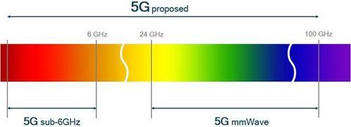 美国将为5G分配更多毫米波频谱
