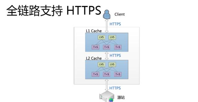 CDN HTTPS安全加速基本概念、<font color=