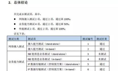 芯讯通SIMCom SIM7000C\SIM7600CE\SIM5360E\SIM800C模组通过中国联通物联网通信模组测试认证