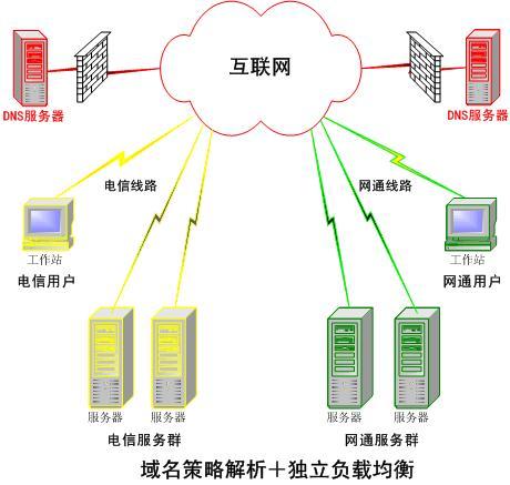 我国首个IPv6公共<font color=