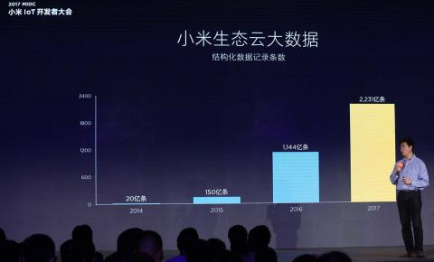 单项最高50万奖金 小米启动IoT物联网<font color=