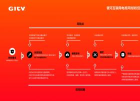 银河互联网电视董事长陶磊:OTT牌照方——要做加减两法(全部PPT)