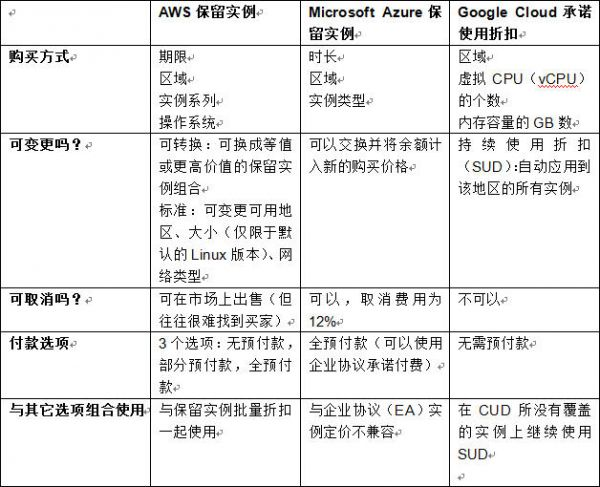 云端定价比较:AWS、Microsoft Azure、Google Cloud、IBM Cloud之间的对决2