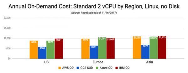 云端定价比较:AWS、Microsoft Azure、Google Cloud、IBM Cloud之间的对决7