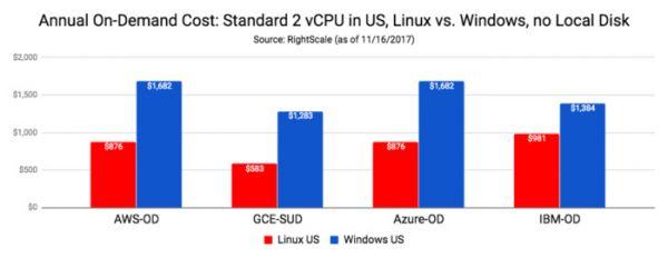 云端定价比较:AWS、Microsoft Azure、Google Cloud、IBM Cloud之间的对决9
