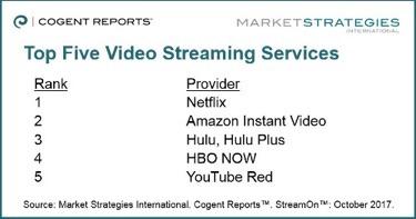 美国网络视频消费者不急着为直播<font color=