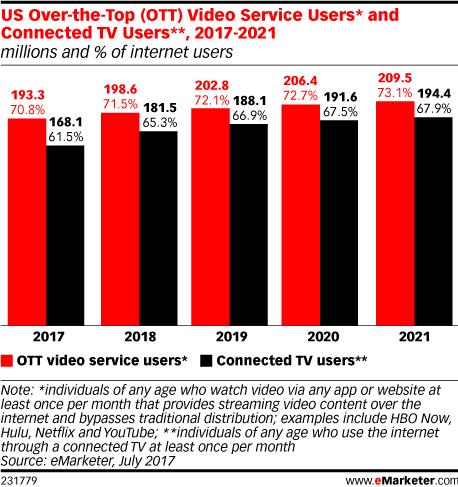 eMarketer:未来两年广告程序化购买联网电视和<font color=