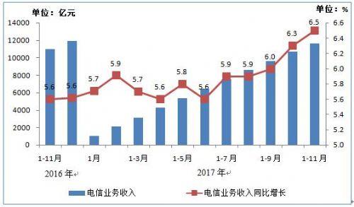 1-11月全国电信业务总量完成24185亿元 同比增长72.2%