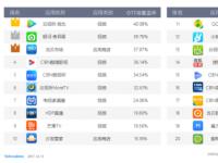 剖析OTT广告投放,怎样的平台最具备商业价值?