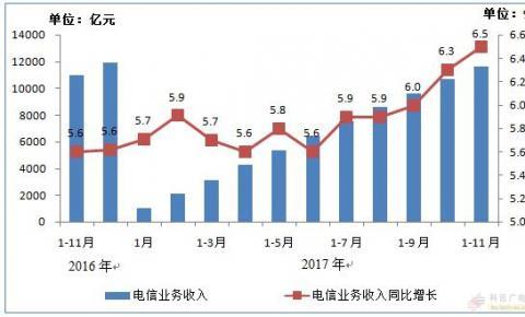 1-11月净增超3000万 IPTV<font color=