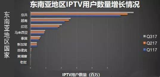 【国际】东南亚地区IPTV<font color=