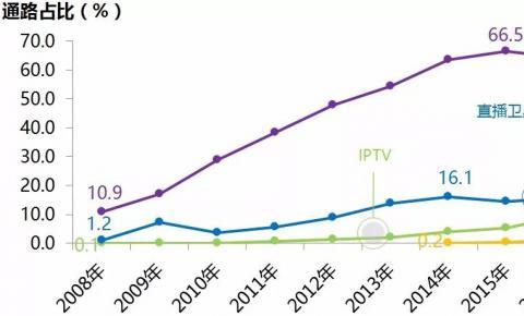 2017年度中国家庭收视市场入户调查
