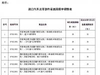 【新】国务院:7月起将降低汽车整车及零部件进口关税