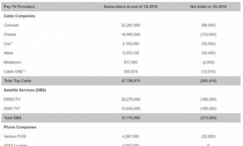 2012年来340万美国人退订传统<font color=