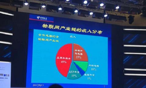 韦乐平解析物联网产业链价值分布:AEP成为<font color=