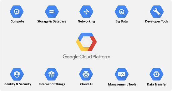 Ayla与Google合作,提供端到端物联网解决方案