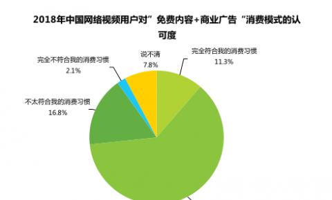 艾瑞咨询:中国网络视频广告收入占大成付费会员次之