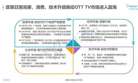 中国OTT终端保有量达2.4亿,追上有线电视用户与之持平
