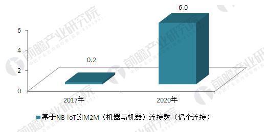 中国NB-IOT网络行业前景预测 智能停车领域前景光明