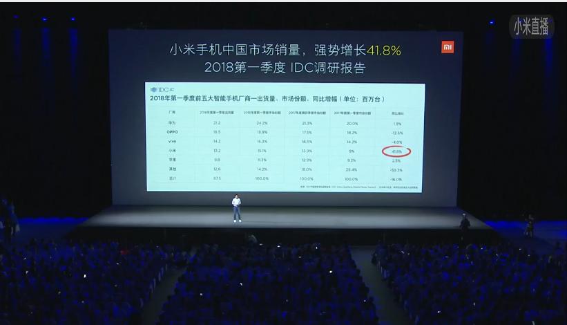 【直击】小米8首发亮相 2699!推6款新品黑科技