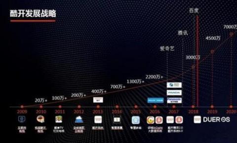 借助于智能电视生态系统 酷开将如何占领客厅经济端口