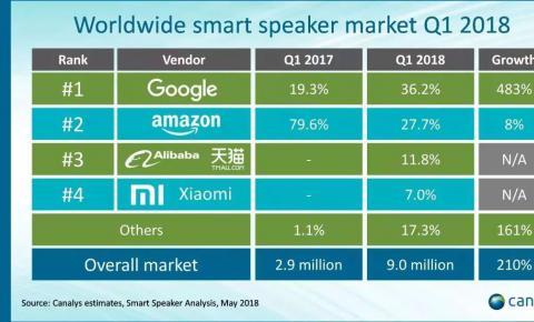 中国成全球第二大智能音箱市场