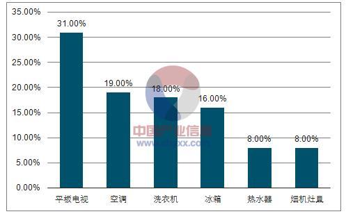 2018年中国彩电行业市场规模分析