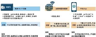 运营商、漫游WIFI、手机厂商大战漫游市场