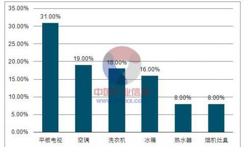 2017年中国彩电市场4K电视渗透率增长