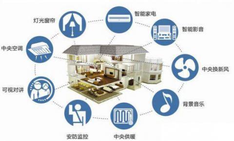 智能家居产品系统需形成一个统一的标准